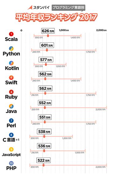 プログラミング言語別 平均年収ランキング2017