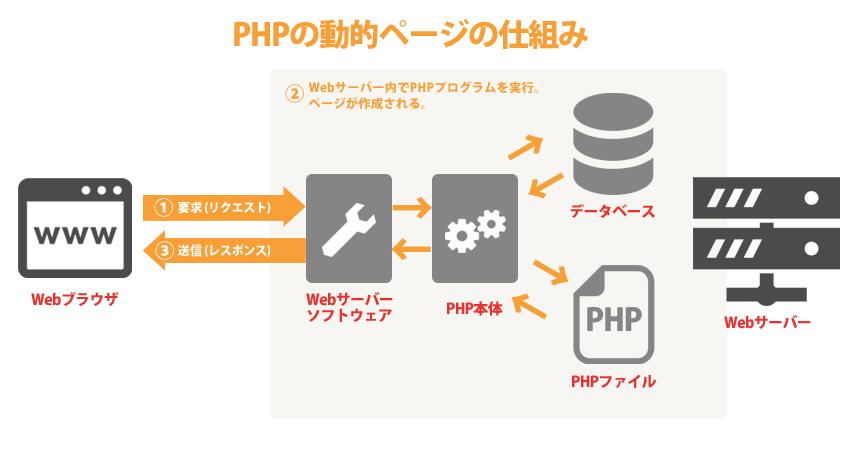 PHP(ピー・エイチ・ピー)でページが作成される仕組み