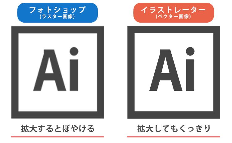 イラストレーターとフォトショップの違いを比較