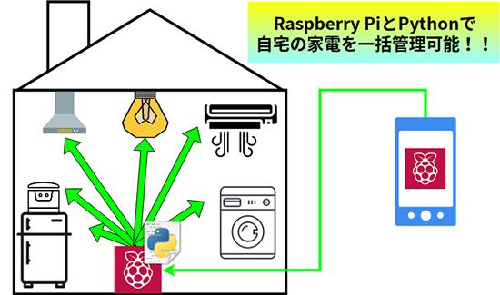 RaspberryPiとPythonを組み合わせて自作IoT家電の開発も