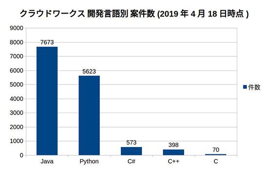 言語ごとの案件数データをグラフ化した画像