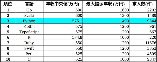 ビズリーチのプログラミング言語別の年収・求人数