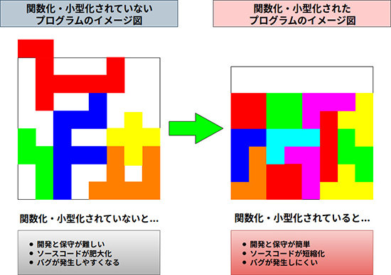 小分けされた関数を組み合わせれば、簡単に作れる図解