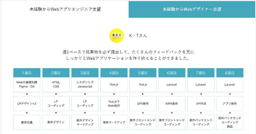 Webエンジニアを志望する人のカリキュラム例