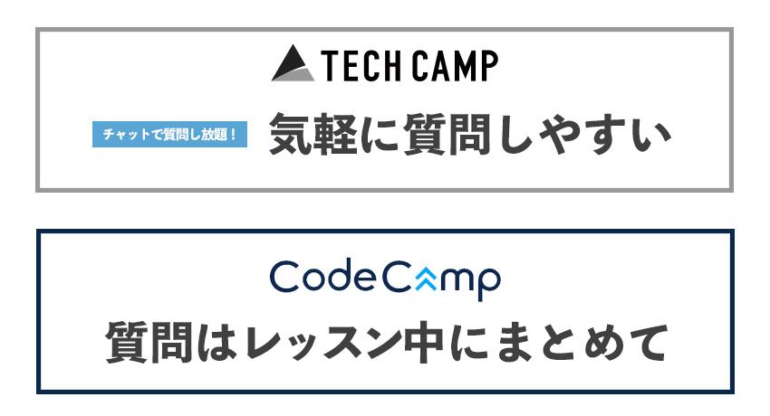 テックキャンプはチャットで質問し放題に対し、コードキャンプは質問できるのはレッスン中のみ