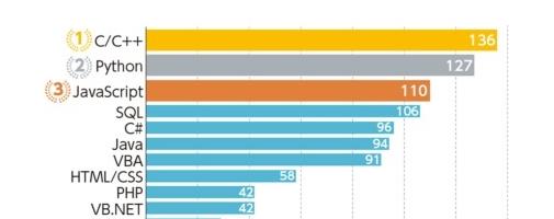 プログラミング言語人気ランキング2020