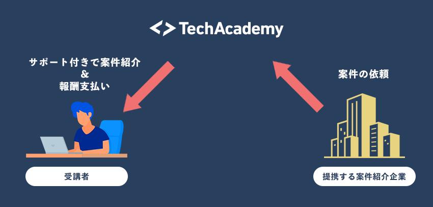 テックアカデミー Web制作副業コースで受講しながら報酬が貰える仕組み
