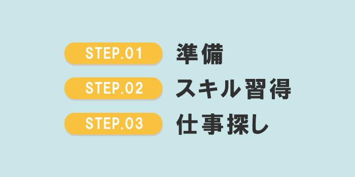 未経験から副業でホームページ制作を始めるための3ステップ